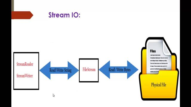 C# Beginner to advanced – Lesson 60 – Stream reader and stream writer (System.IO)