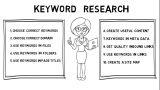 How do Bloggers Make Money | Blog Writing Tips for Keywords